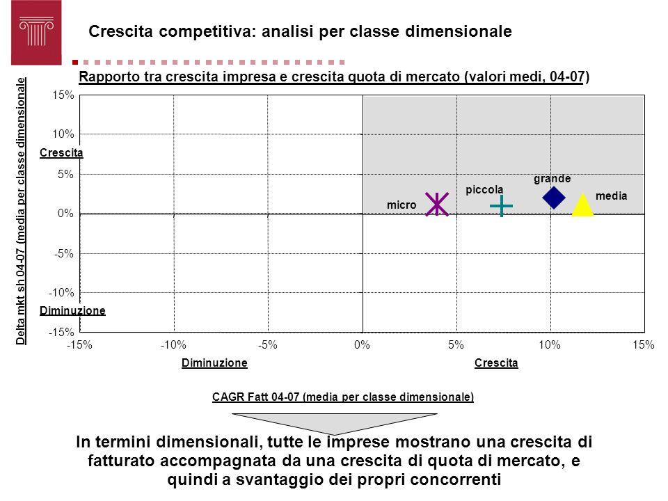 Rapporto tra crescita impresa e crescita quota di mercato (valori medi, 04-07) grande media micro piccola -15% -10% -5% 0% 5% 10% 15% -15%-10%-5%0%5%1