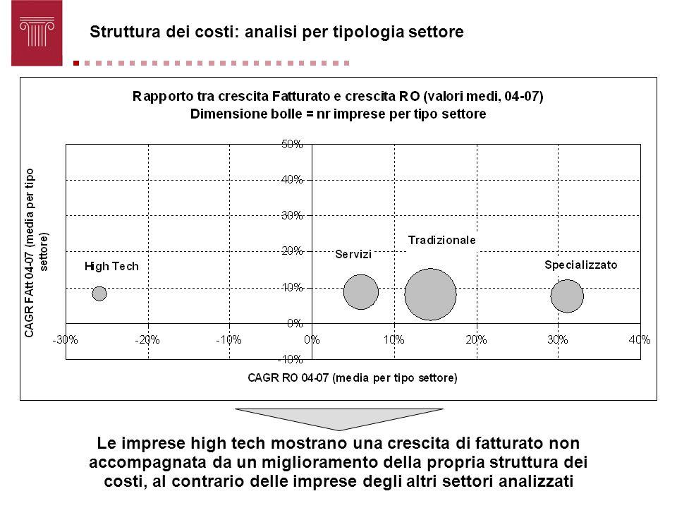 Struttura dei costi: analisi per tipologia settore Le imprese high tech mostrano una crescita di fatturato non accompagnata da un miglioramento della
