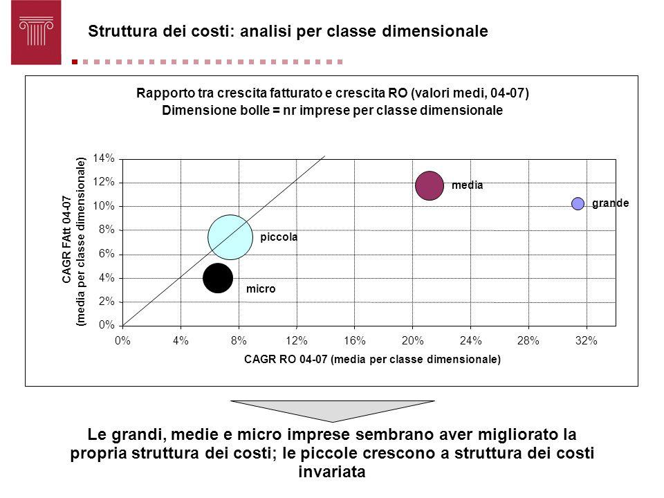 Struttura dei costi: analisi per classe dimensionale Le grandi, medie e micro imprese sembrano aver migliorato la propria struttura dei costi; le picc