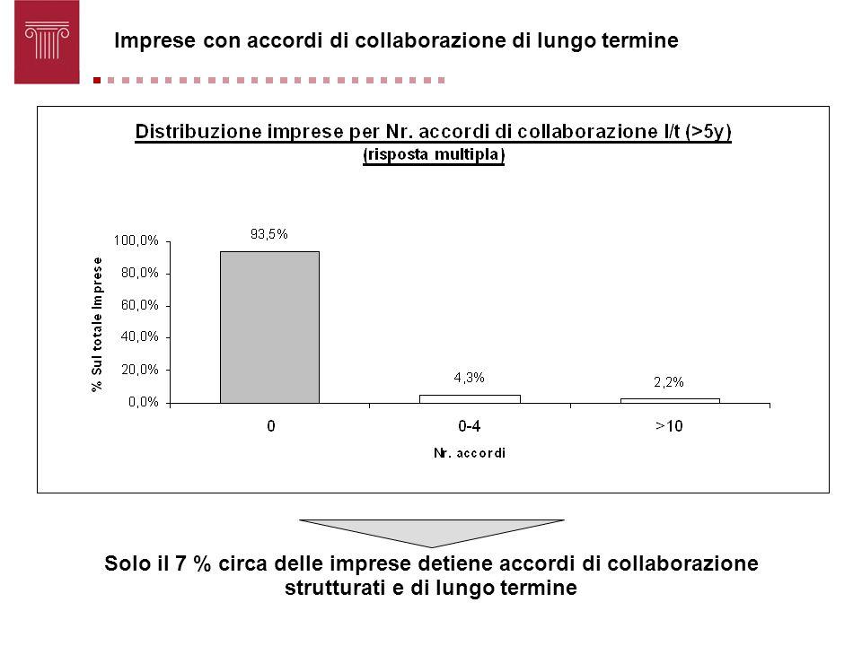 Imprese con accordi di collaborazione di lungo termine Solo il 7 % circa delle imprese detiene accordi di collaborazione strutturati e di lungo termin
