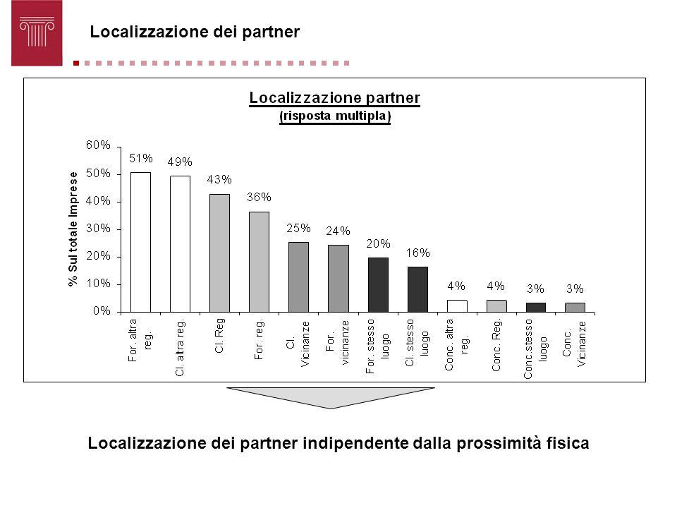 Localizzazione dei partner Localizzazione dei partner indipendente dalla prossimità fisica
