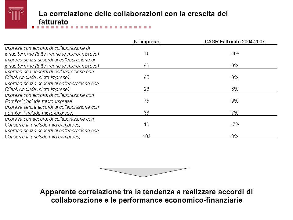 La correlazione delle collaborazioni con la crescita del fatturato Apparente correlazione tra la tendenza a realizzare accordi di collaborazione e le