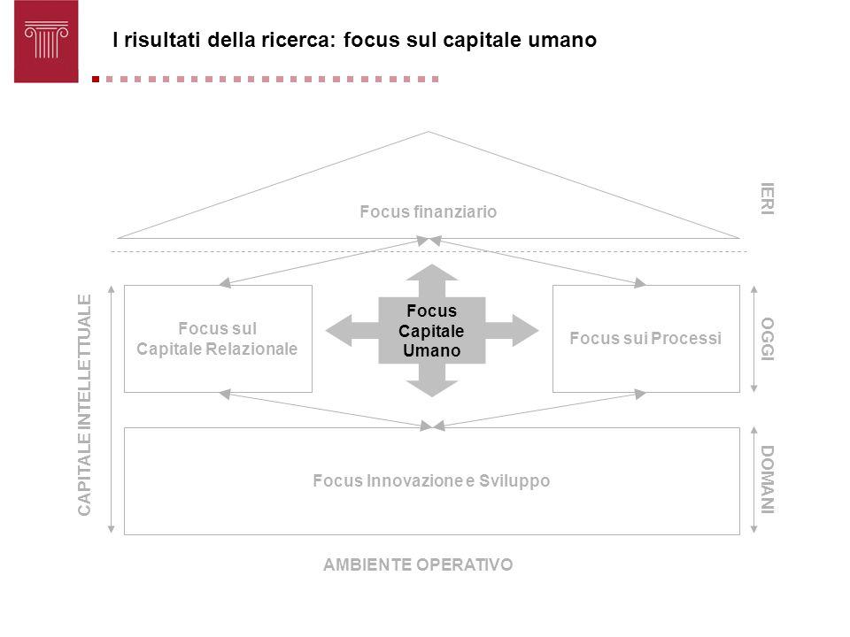 Focus finanziario Focus sul Capitale Relazionale Focus sui Processi Focus Innovazione e Sviluppo Focus Capitale Umano CAPITALE INTELLETTUALE OGGI DOMA