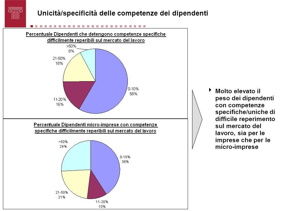 Unicità/specificità delle competenze dei dipendenti Molto elevato il peso dei dipendenti con competenze specifiche/uniche di difficile reperimento sul