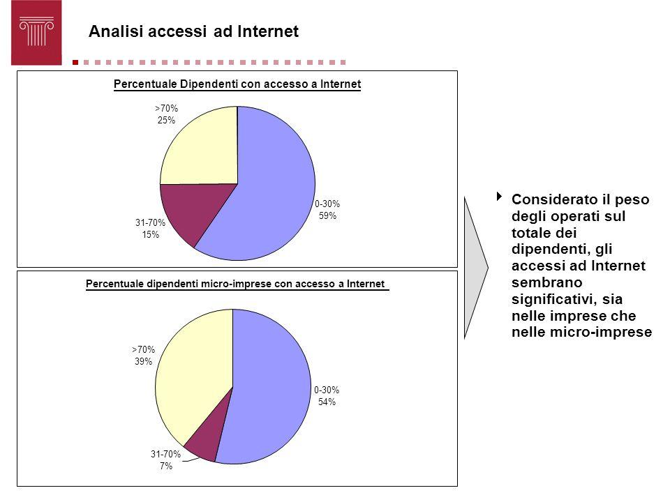 Analisi accessi ad Internet Considerato il peso degli operati sul totale dei dipendenti, gli accessi ad Internet sembrano significativi, sia nelle imp