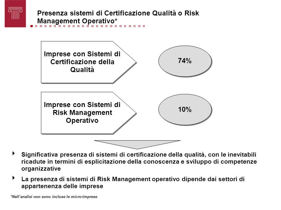 Presenza sistemi di Certificazione Qualità o Risk Management Operativo* Imprese con Sistemi di Certificazione della Qualità 74% 10% *Nellanalisi non s