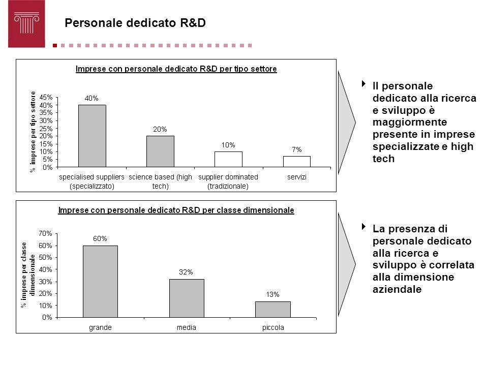 Personale dedicato R&D Il personale dedicato alla ricerca e sviluppo è maggiormente presente in imprese specializzate e high tech La presenza di perso
