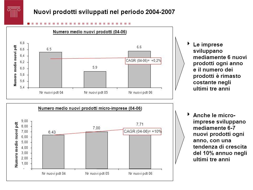 Nuovi prodotti sviluppati nel periodo 2004-2007 Le imprese sviluppano mediamente 6 nuovi prodotti ogni anno e il numero dei prodotti è rimasto costant