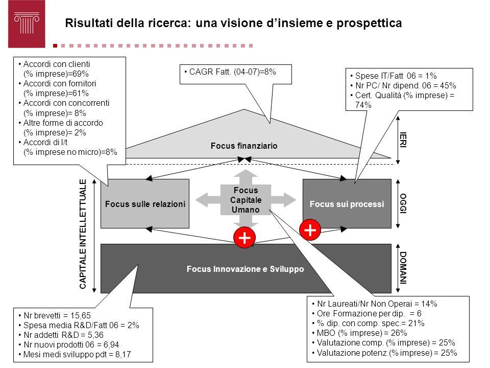 Focus finanziario Focus sulle relazioniFocus sui processi Focus Innovazione e Sviluppo Focus Capitale Umano CAPITALE INTELLETTUALE OGGI DOMANI IERI CA