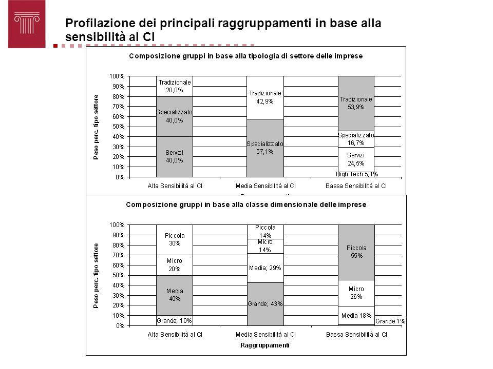 Profilazione dei principali raggruppamenti in base alla sensibilità al CI