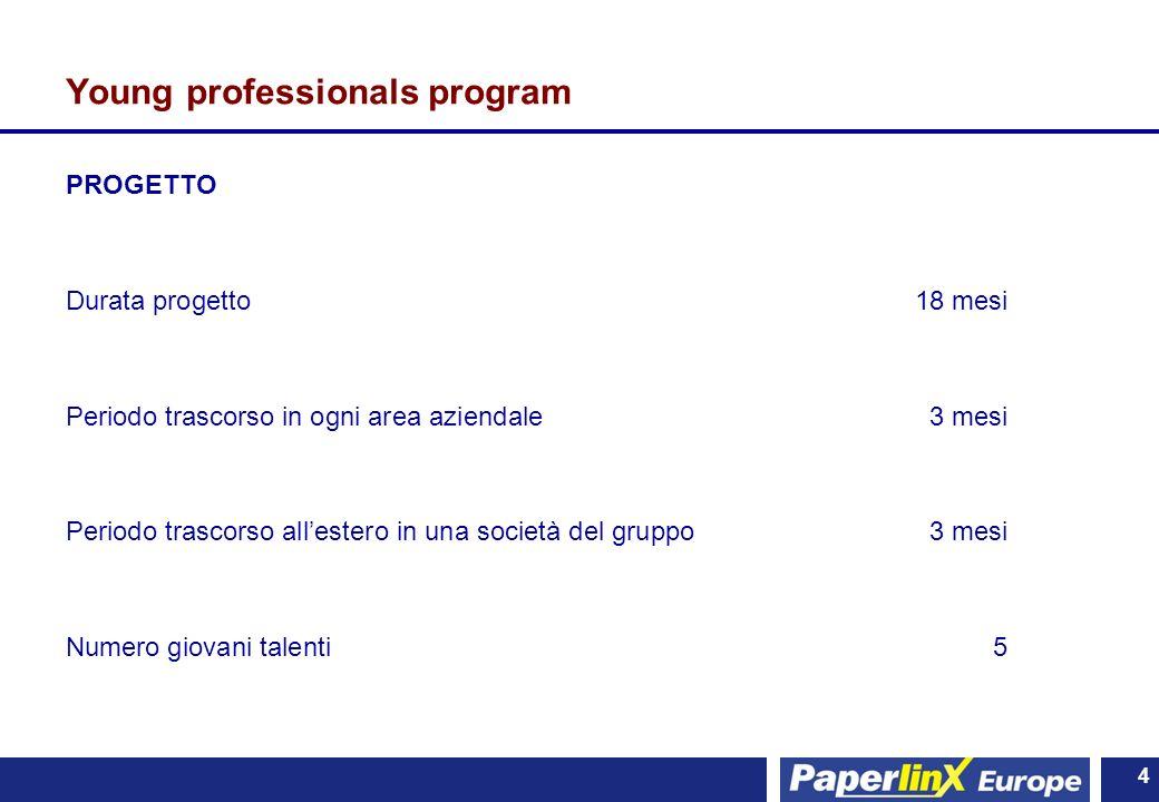4 4 Young professionals program PROGETTO Durata progetto18 mesi Periodo trascorso in ogni area aziendale 3 mesi Periodo trascorso allestero in una soc