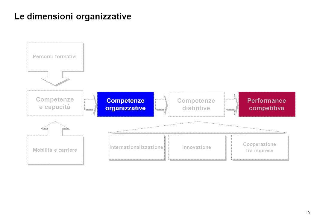 10 Le dimensioni organizzative Competenze e capacità Percorsi formativi Mobilità e carriere Competenze organizzative Competenze distintive Performance