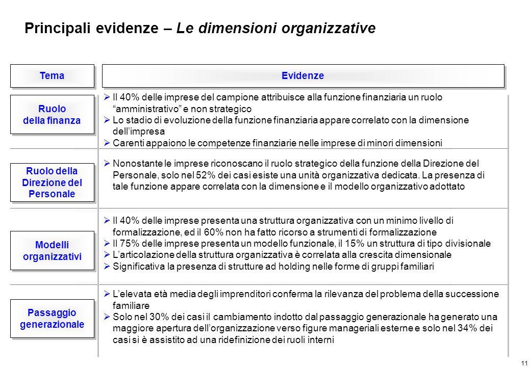 11 Tema Evidenze Ruolo della finanza Ruolo della finanza Ruolo della Direzione del Personale Ruolo della Direzione del Personale Il 40% delle imprese