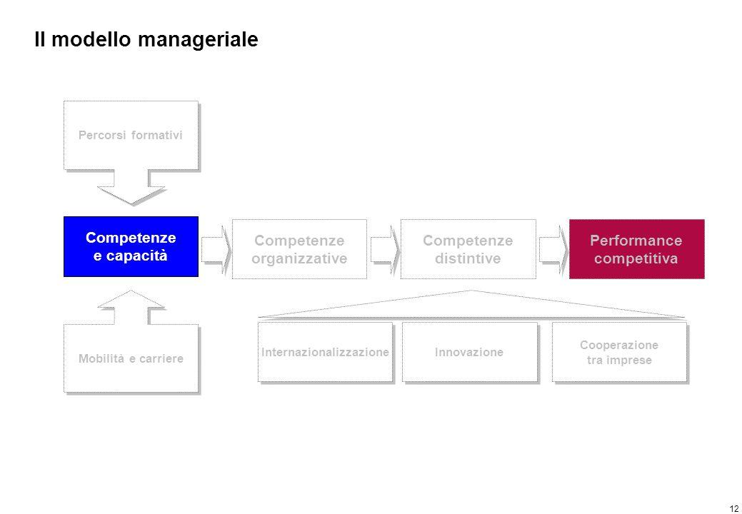 12 Il modello manageriale Competenze e capacità Percorsi formativi Mobilità e carriere Competenze organizzative Competenze distintive Performance comp