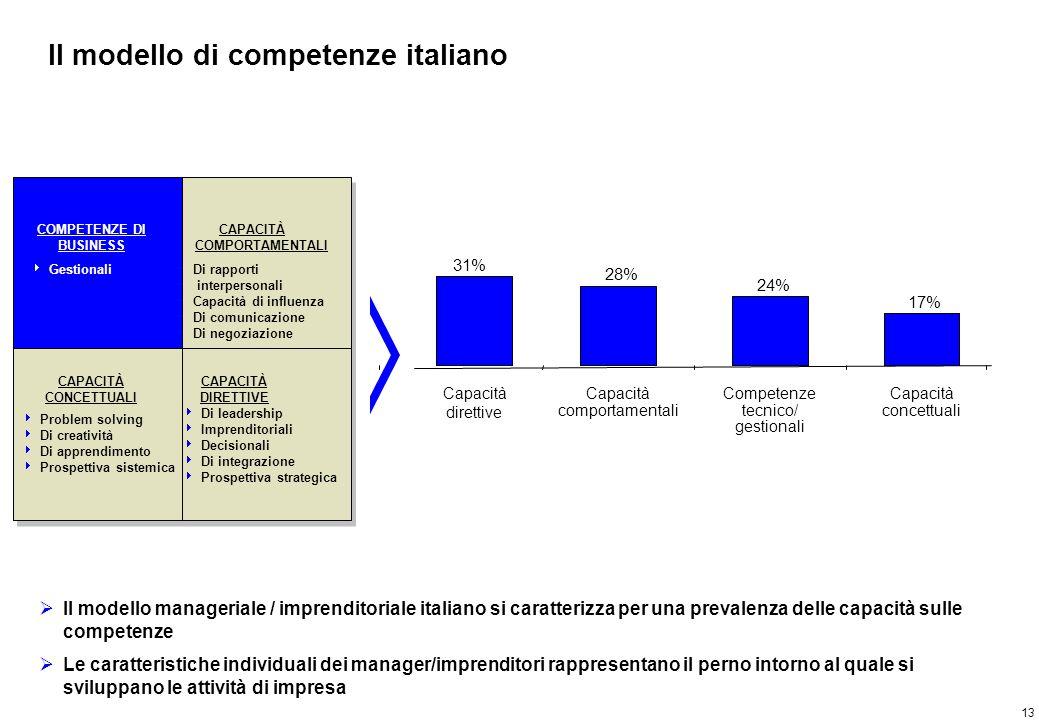 13 Il modello di competenze italiano COMPETENZE DI BUSINESS CAPACITÀ COMPORTAMENTALI CAPACITÀ DIRETTIVE CAPACITÀ CONCETTUALI 31% 28% 24% 17% Capacità
