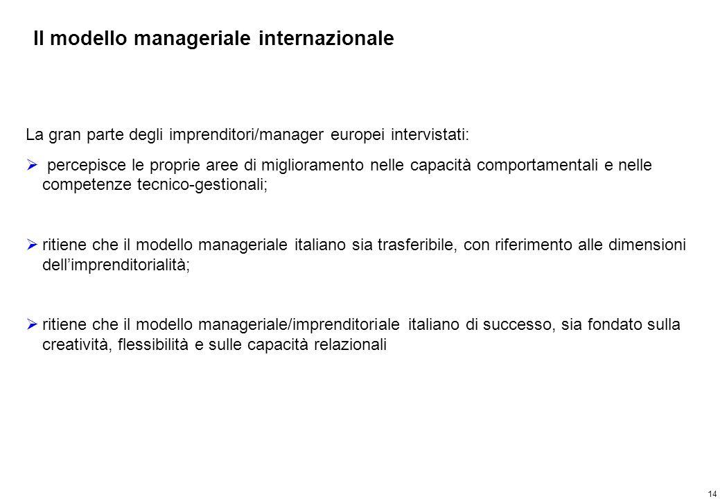 14 Il modello manageriale internazionale La gran parte degli imprenditori/manager europei intervistati: percepisce le proprie aree di miglioramento ne