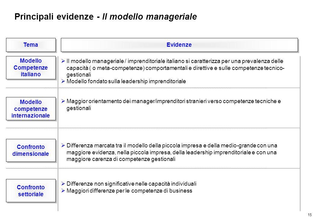 15 Tema Evidenze Modello Competenze italiano Modello Competenze italiano Confronto dimensionale Confronto dimensionale Il modello manageriale / impren