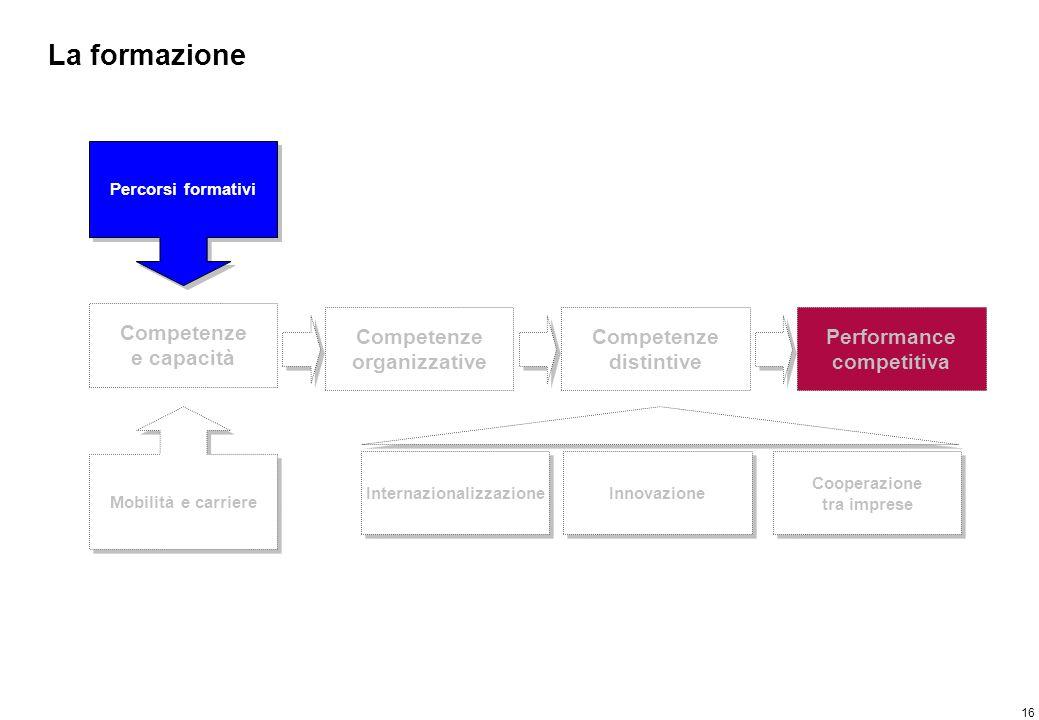16 La formazione Competenze e capacità Percorsi formativi Mobilità e carriere Competenze organizzative Competenze distintive Performance competitiva I