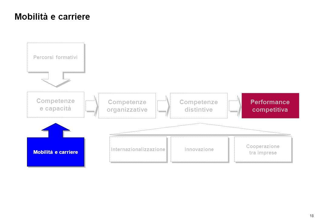 18 Mobilità e carriere Competenze e capacità Percorsi formativi Mobilità e carriere Competenze organizzative Competenze distintive Performance competi