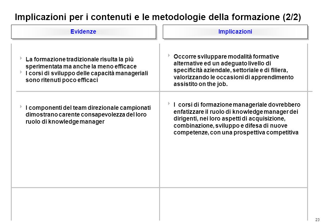 23 Implicazioni per i contenuti e le metodologie della formazione (2/2) Implicazioni Evidenze Occorre sviluppare modalità formative alternative ed un adeguato livello di specificità aziendale, settoriale e di filiera, valorizzando le occasioni di apprendimento assistito on the job.
