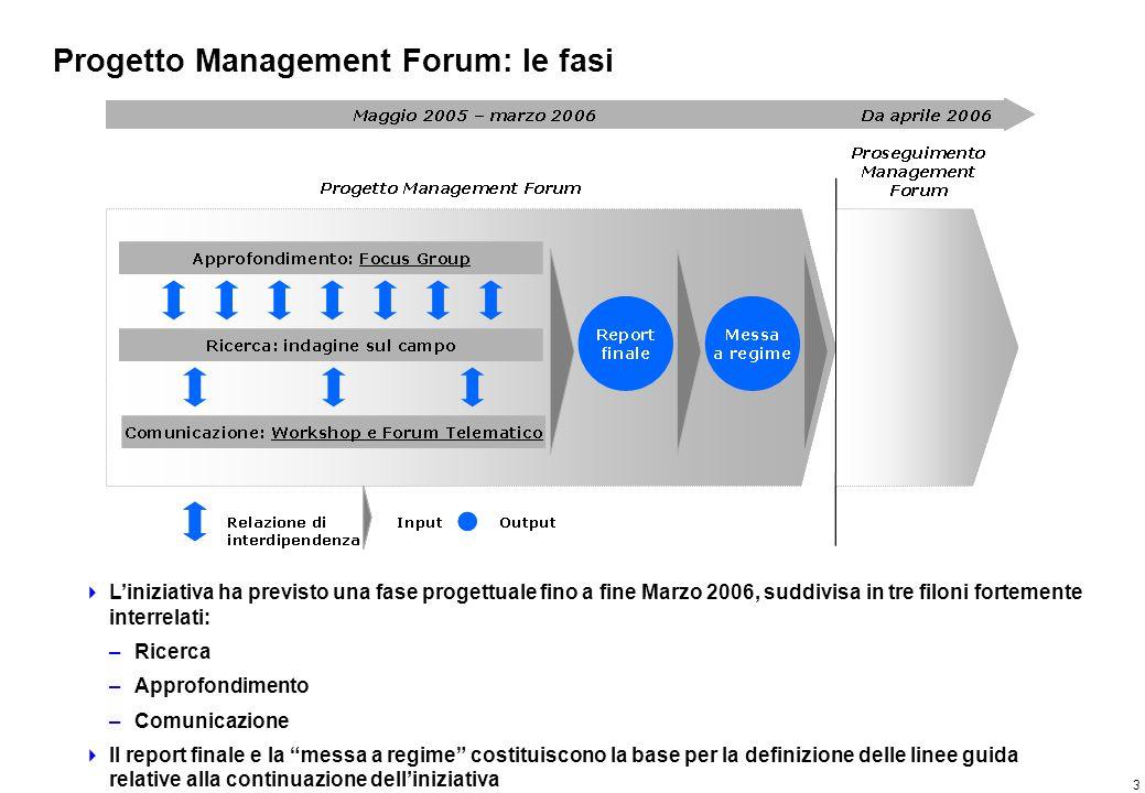 4 Progetto Management Forum: quadro analitico della ricerca La ricerca si fonda sul presupposto che la performance competitiva delle aziende sia dipendente dal modello di competenze del team direzionale: lo sviluppo delle competenze può dunque influire sul miglioramento della competitività aziendale e di sistema Competenze e capacità Percorsi formativi Mobilità e carriere Competenze organizzative Competenze distintive Performance competitiva Internazionalizzazione Innovazione Cooperazione tra imprese Cooperazione tra imprese