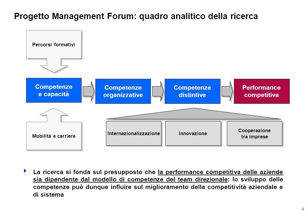 4 Progetto Management Forum: quadro analitico della ricerca La ricerca si fonda sul presupposto che la performance competitiva delle aziende sia dipen