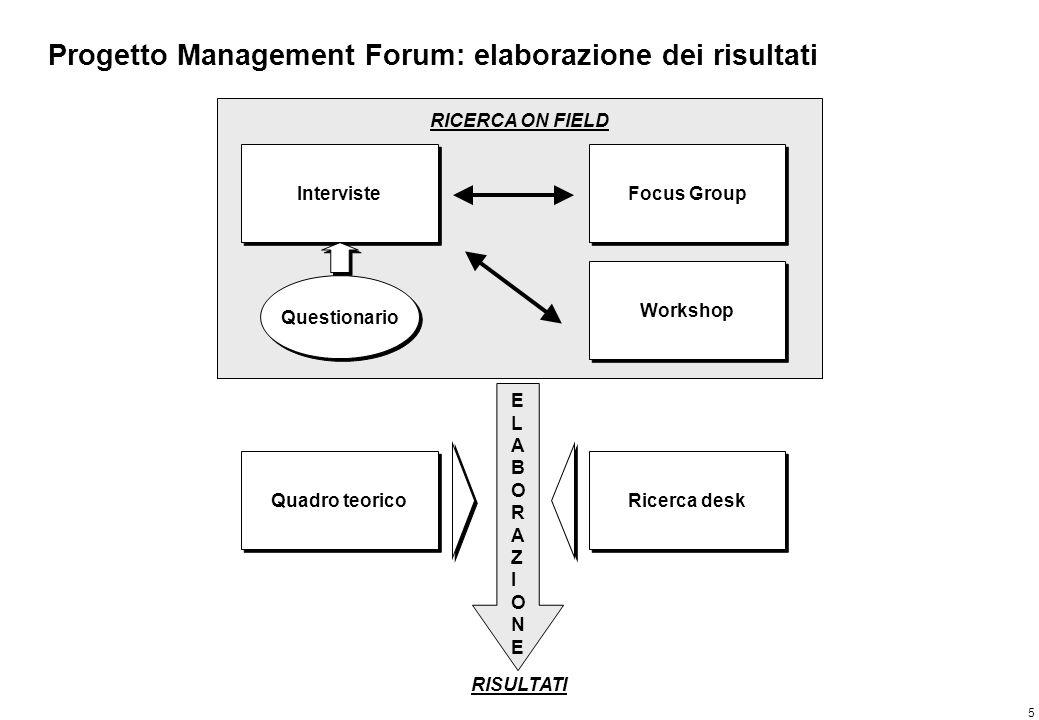 5 Progetto Management Forum: elaborazione dei risultati Interviste Focus Group Workshop Questionario RICERCA ON FIELD ELABORAZIONEELABORAZIONE RISULTA