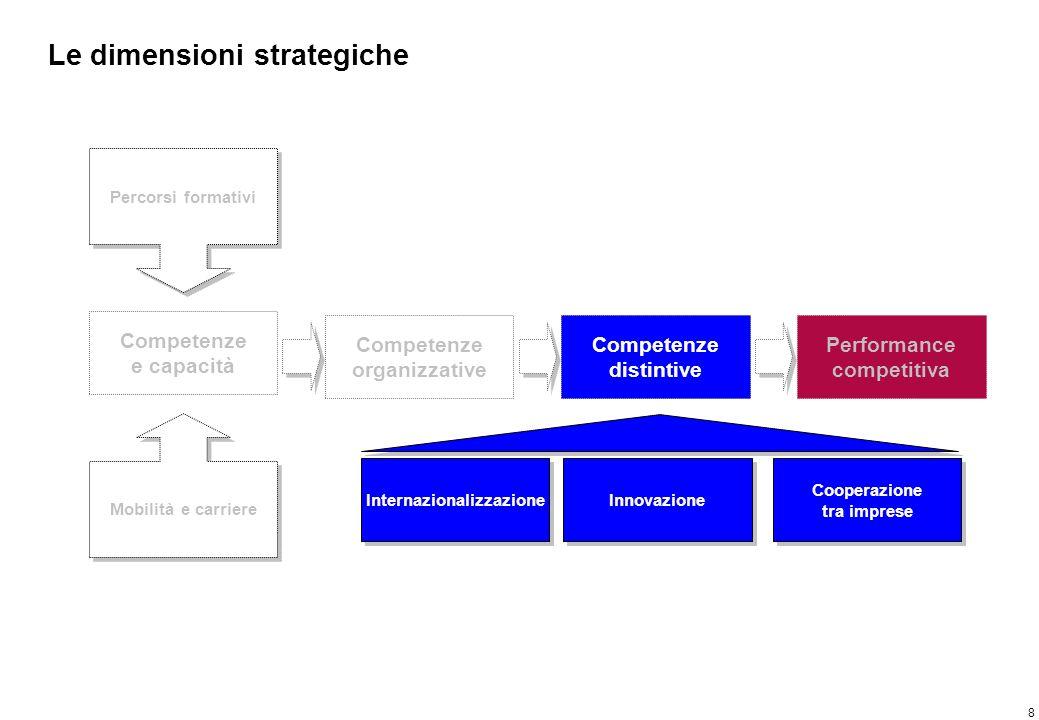 8 Le dimensioni strategiche Competenze e capacità Percorsi formativi Mobilità e carriere Competenze organizzative Competenze distintive Performance co