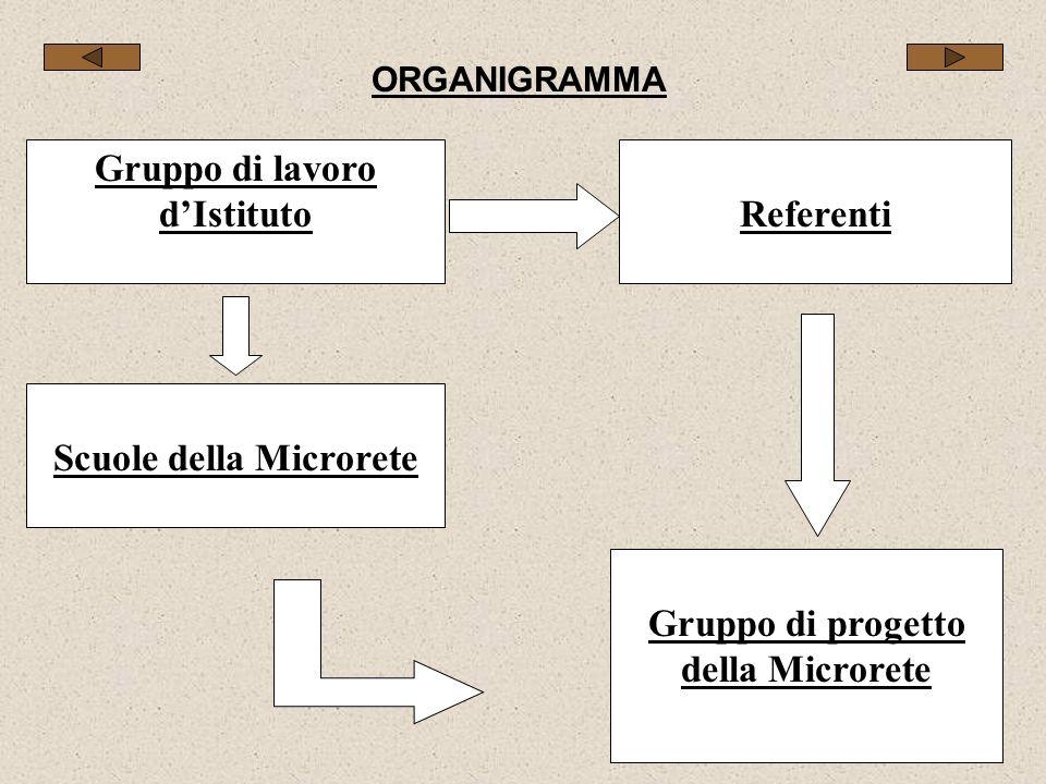 ORGANIGRAMMA Gruppo di lavoro dIstitutoReferenti Scuole della Microrete Gruppo di progetto della Microrete