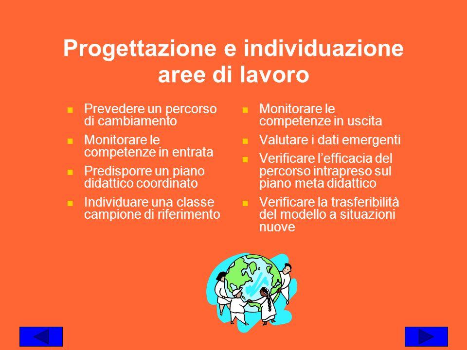 Progettazione e individuazione aree di lavoro Prevedere un percorso di cambiamento Monitorare le competenze in entrata Predisporre un piano didattico