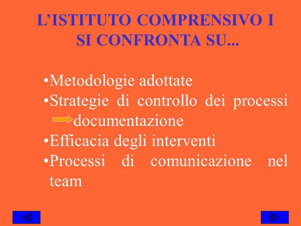 LISTITUTO COMPRENSIVO I SI CONFRONTA SU... Metodologie adottate Strategie di controllo dei processi documentazione Efficacia degli interventi Processi