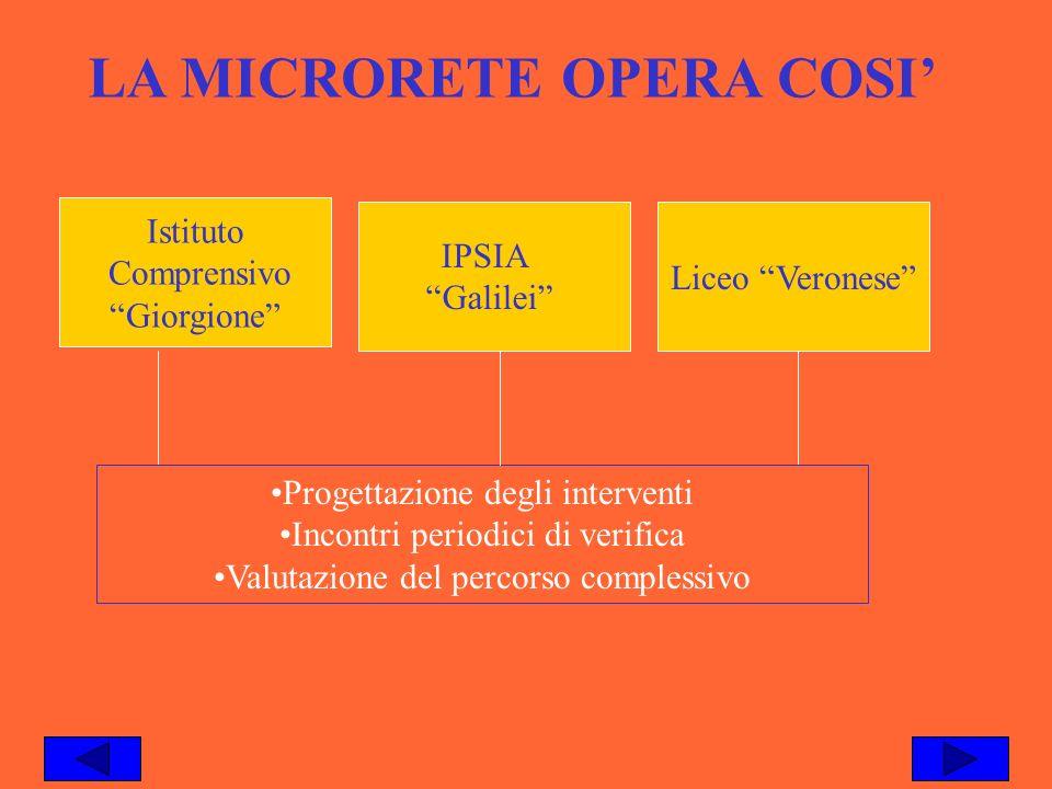 LA MICRORETE OPERA COSI Istituto Comprensivo Giorgione Liceo Veronese IPSIA Galilei Progettazione degli interventi Incontri periodici di verifica Valu