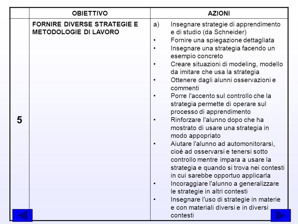 OBIETTIVOAZIONI 5 FORNIRE DIVERSE STRATEGIE E METODOLOGIE DI LAVORO a)Insegnare strategie di apprendimento e di studio (da Schneider) Fornire una spie