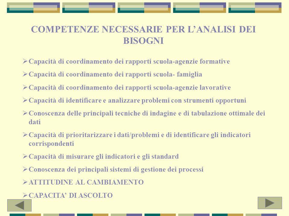 2. RILEVAZIONE, ANALISI E VALUTAZIONE DEI BISOGNI FORMATIVI DELLUTENZA E DEL TERRITORIO