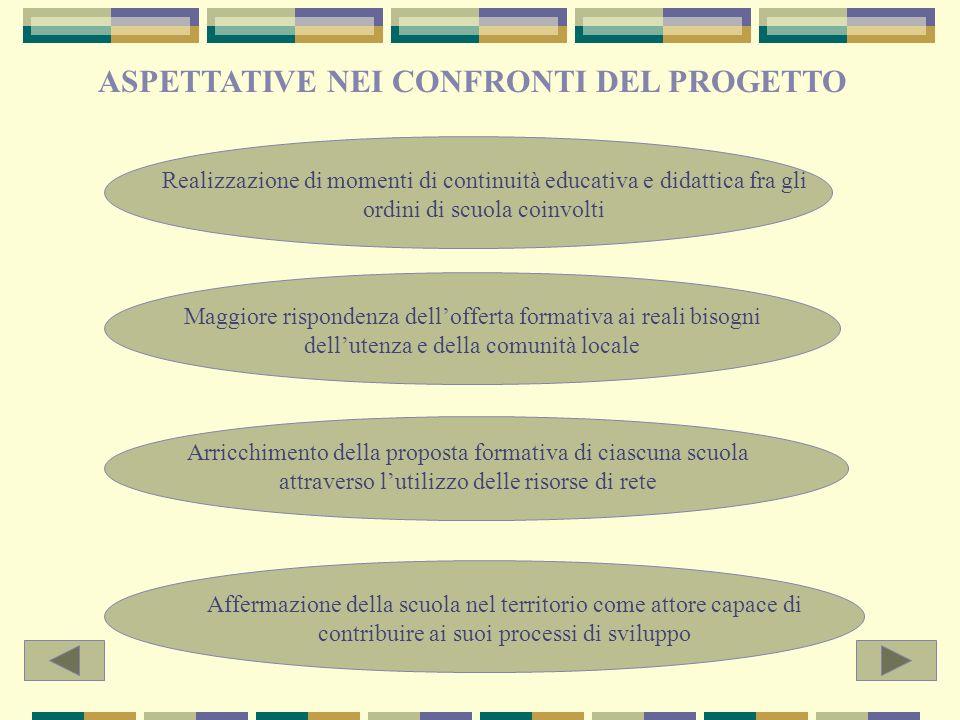 5. DEFINIZIONE DELLE ASPETTATIVE DELLA MICRORETE NEI CONFRONTI DEL PROGETTO E DELLE FINALITA DELLO STESSO IN RAPPORTO ALLA RILEVAZIONE- INTERPRETAZION