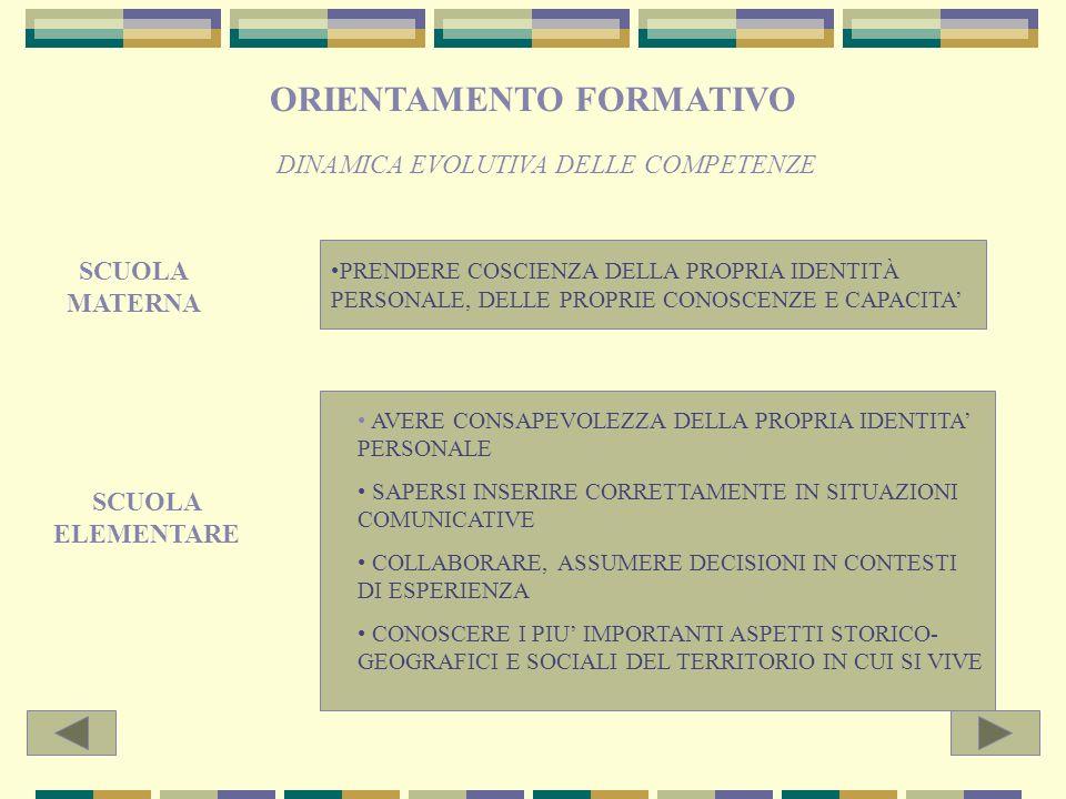 9. INDIVIDUAZIONE DELLE COMPETENZE DEL CURRICOLO DI MICRORETE