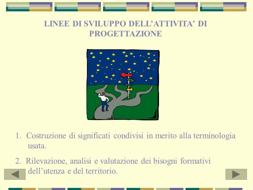 ORIENTAMENTO FORMATIVO DINAMICA EVOLUTIVA DELLE COMPETENZE SCUOLA MATERNA PRENDERE COSCIENZA DELLA PROPRIA IDENTITÀ PERSONALE, DELLE PROPRIE CONOSCENZE E CAPACITA SCUOLA ELEMENTARE AVERE CONSAPEVOLEZZA DELLA PROPRIA IDENTITA PERSONALE SAPERSI INSERIRE CORRETTAMENTE IN SITUAZIONI COMUNICATIVE COLLABORARE, ASSUMERE DECISIONI IN CONTESTI DI ESPERIENZA CONOSCERE I PIU IMPORTANTI ASPETTI STORICO- GEOGRAFICI E SOCIALI DEL TERRITORIO IN CUI SI VIVE