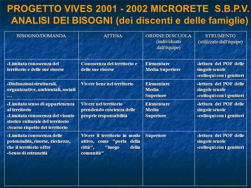 PROGETTO VIVES 2001 - 2002 MICRORETE S.B.P.V.