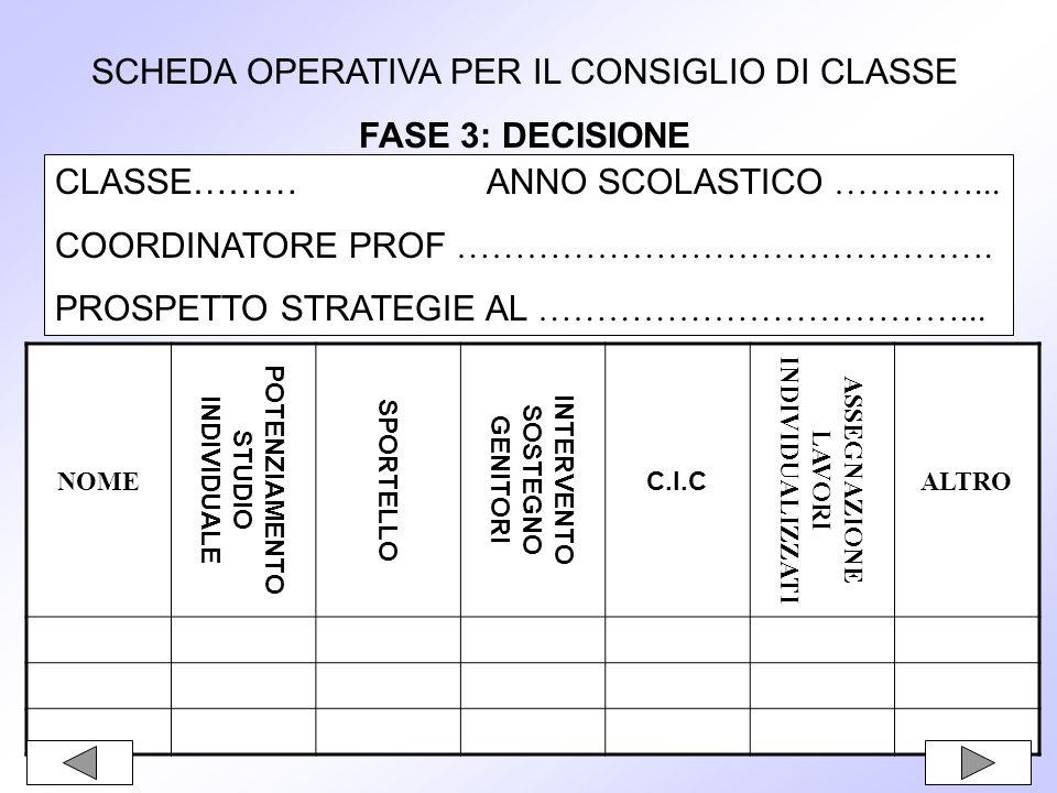 SCHEDA OPERATIVA PER IL CONSIGLIO DI CLASSE FASE 3: DECISIONE CLASSE……… ANNO SCOLASTICO …………...