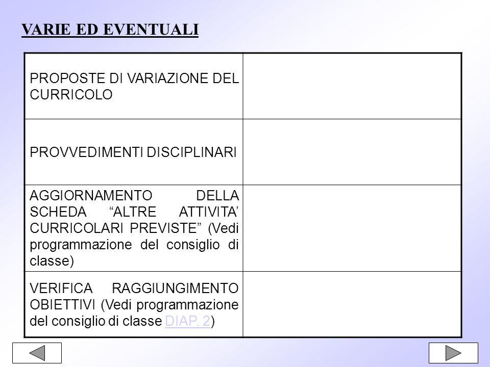 VARIE ED EVENTUALI PROPOSTE DI VARIAZIONE DEL CURRICOLO PROVVEDIMENTI DISCIPLINARI AGGIORNAMENTO DELLA SCHEDA ALTRE ATTIVITA CURRICOLARI PREVISTE (Vedi programmazione del consiglio di classe) VERIFICA RAGGIUNGIMENTO OBIETTIVI (Vedi programmazione del consiglio di classe DIAP.