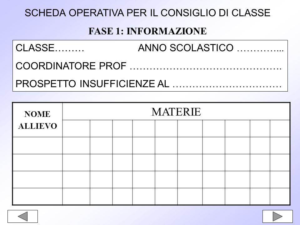 SCHEDA OPERATIVA PER IL CONSIGLIO DI CLASSE FASE 1: INFORMAZIONE CLASSE……… ANNO SCOLASTICO …………...