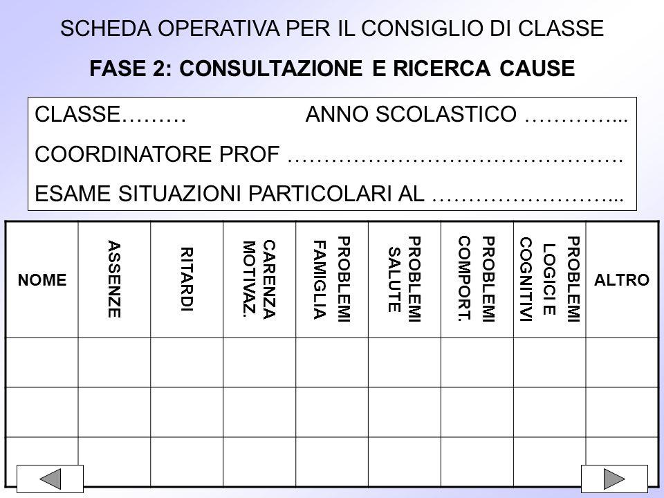 SCHEDA OPERATIVA PER IL CONSIGLIO DI CLASSE FASE 2: CONSULTAZIONE E RICERCA CAUSE CLASSE……… ANNO SCOLASTICO …………...