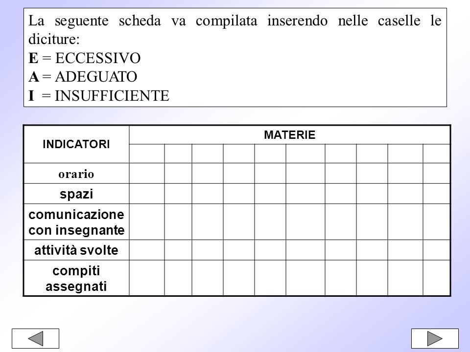 La seguente scheda va compilata inserendo nelle caselle le diciture: E = ECCESSIVO A = ADEGUATO I = INSUFFICIENTE INDICATORI MATERIE orario spazi comunicazione con insegnante attività svolte compiti assegnati