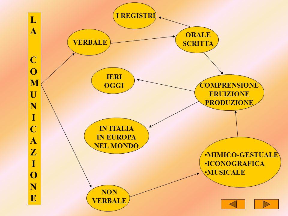 LA COMUNICAZIONELA COMUNICAZIONE NON VERBALE MIMICO-GESTUALE ICONOGRAFICA MUSICALE COMPRENSIONE FRUIZIONE PRODUZIONE IN ITALIA IN EUROPA NEL MONDO IER