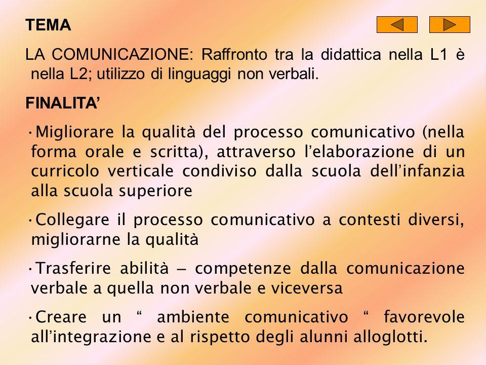 TEMA LA COMUNICAZIONE: Raffronto tra la didattica nella L1 è nella L2; utilizzo di linguaggi non verbali. FINALITA Migliorare la qualit à del processo