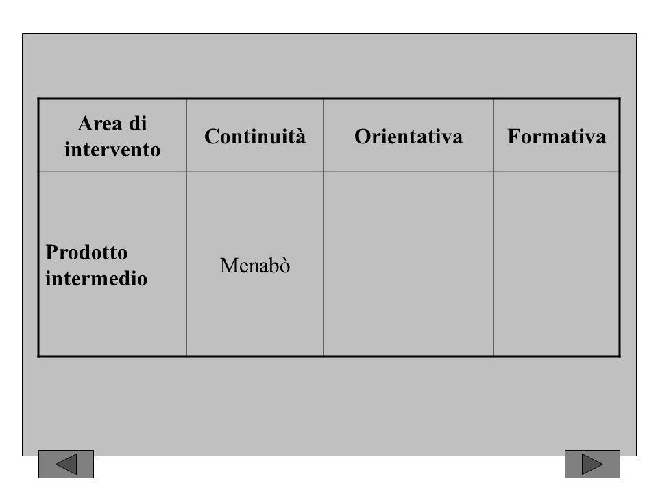 Area di intervento ContinuitàOrientativaFormativa Prodotto intermedio Menabò