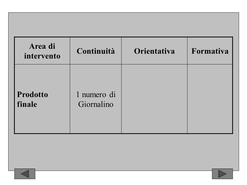 Area di intervento ContinuitàOrientativaFormativa Prodotto finale 1 numero di Giornalino