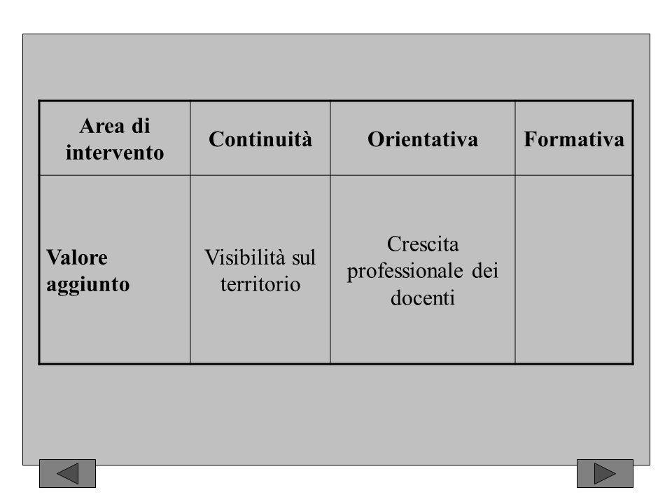 Area di intervento ContinuitàOrientativaFormativa Valore aggiunto Visibilità sul territorio Crescita professionale dei docenti