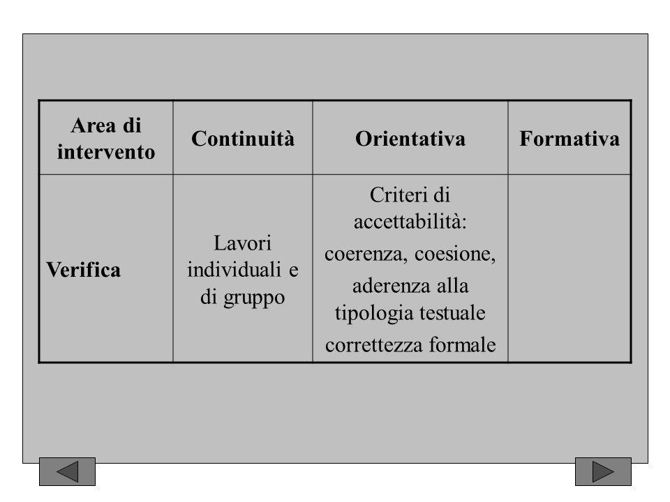 Area di intervento ContinuitàOrientativaFormativa Verifica Lavori individuali e di gruppo Criteri di accettabilità: coerenza, coesione, aderenza alla tipologia testuale correttezza formale