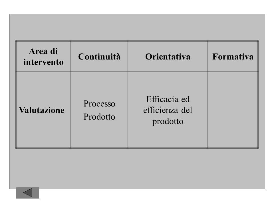 Area di intervento ContinuitàOrientativaFormativa Valutazione Processo Prodotto Efficacia ed efficienza del prodotto